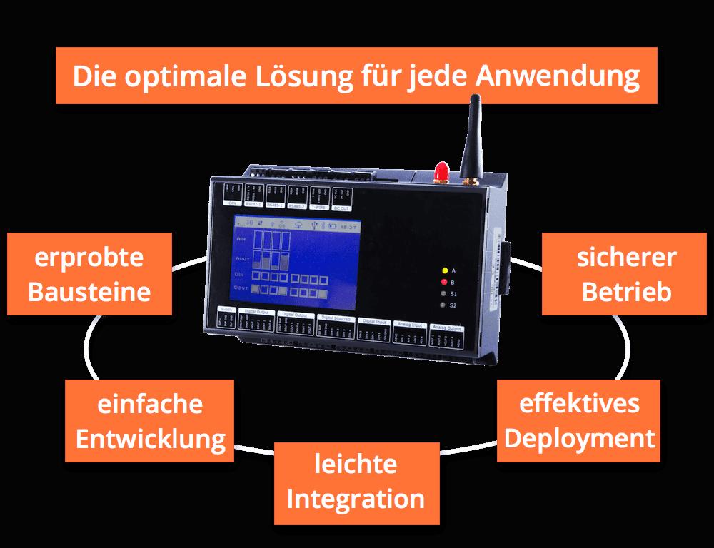 Die Vorteile des M2M Control Pro-Ökosystems für IoT und M2M