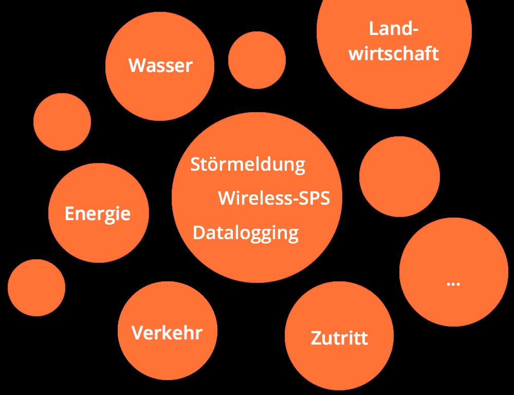 Überblick über IoT-, M2M-, Fernwirk- und Telematiklösungen mit M2M-Control-Produkten
