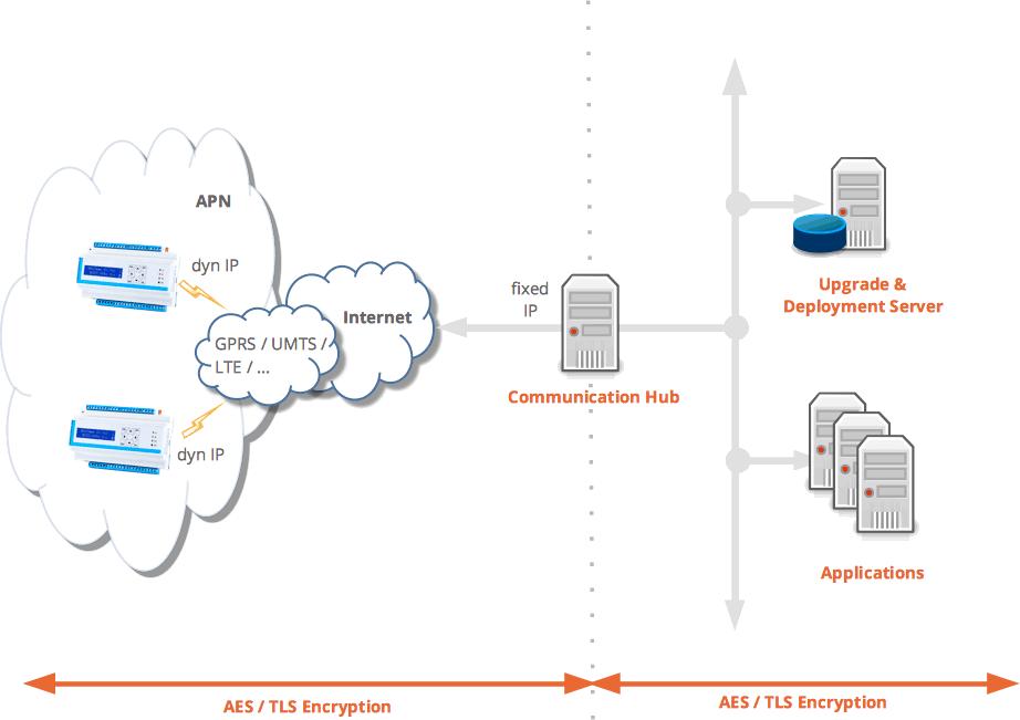 Network diagram for the use of the IoT/M2M middleware upgrade and deployment servers