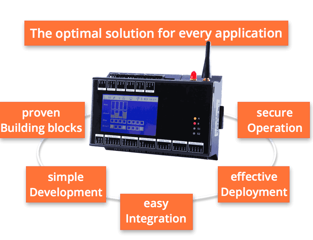 The benefits of the M2M Control Pro ecosystem for IoT and M2M