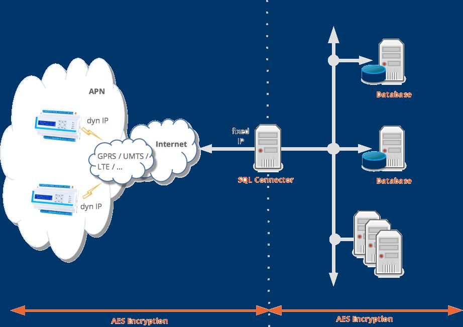 Netzwerkdiagramm zum Einsatz der IoT/M2M Middleware SQL-Connector