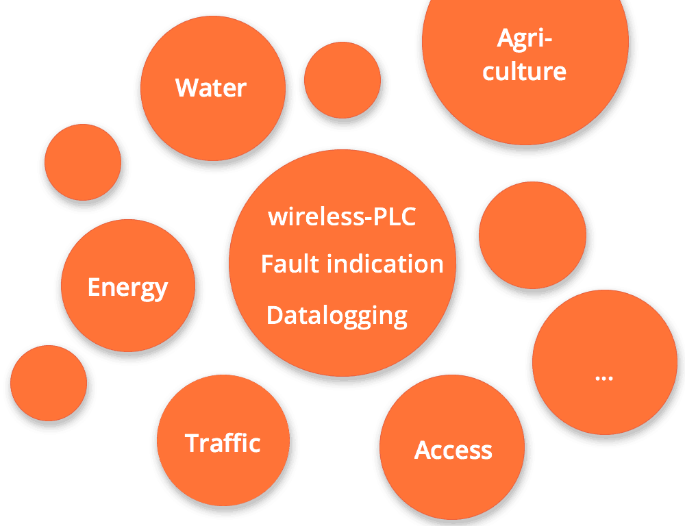 Overview of IoT, M2M, telecontrol and telematics solutions with M2M Control products